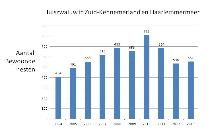 Aantal 2004-2013
